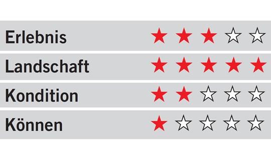 Tourentipp, Wandertour, Wandertipp, Staffel, Bayerische Voralpen