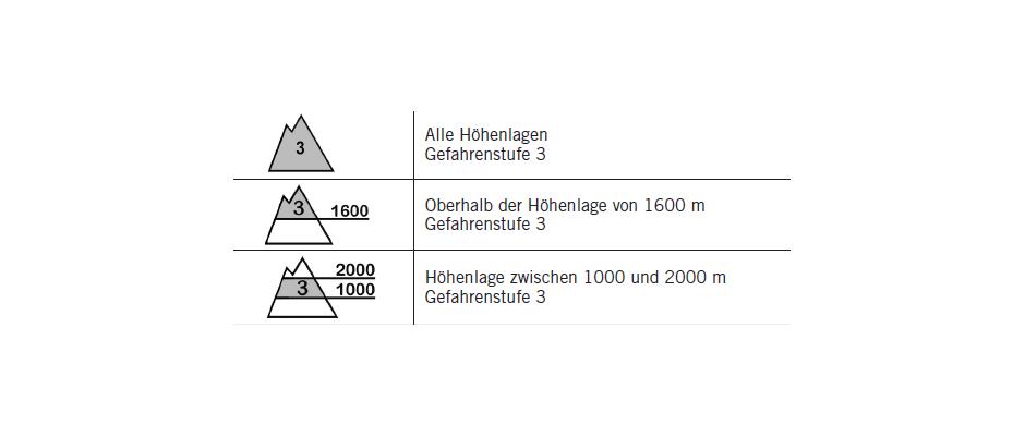 Höhenlage und Gefahrenstufe Teil 2