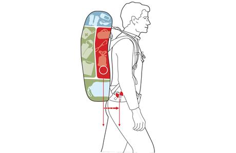 Richtig Rucksack packen