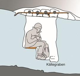 Alternative zur Höhle: Das Schneeloch