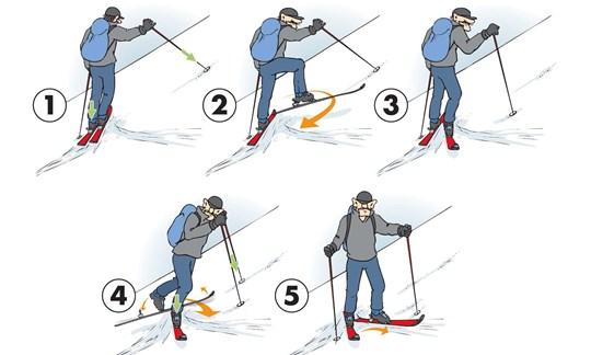 Bei der Kickkehre ist vor allem das Timing wichtig. Mit etwas Übung bekommt man das aber nach einiger Zeit flüssig hin.